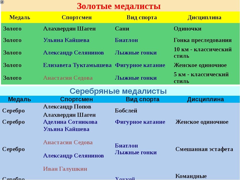 Серебряные медалисты Медаль Спортсмен Вид спорта Дисциплина Серебро Алексан...