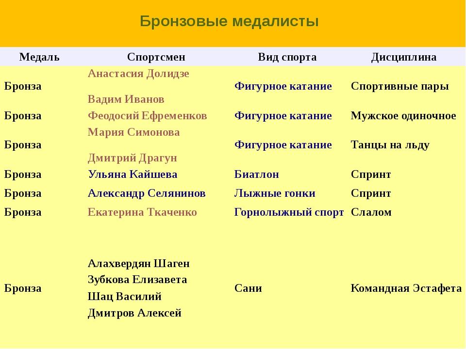 Бронзовые медалисты Медаль Спортсмен Вид спорта Дисциплина Бронза Анастасия...