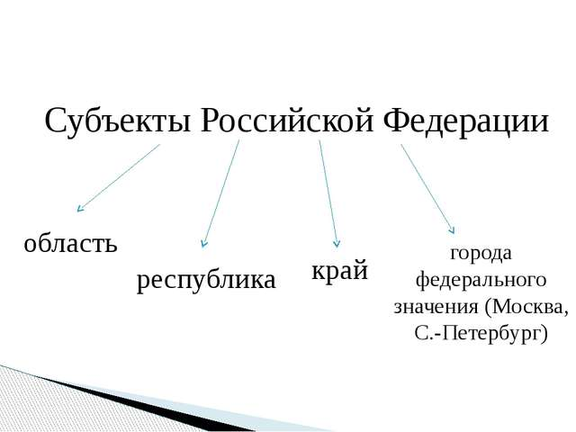 Субъекты Российской Федерации область край республика города федерального зна...