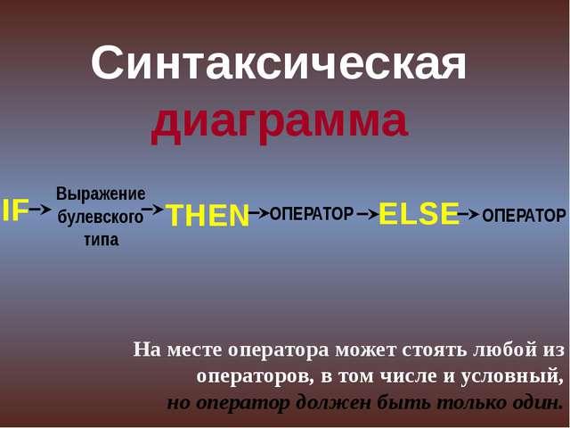 Синтаксическая диаграмма IF Выражение булевского типа THEN ОПЕРАТОР ОПЕРАТОР...