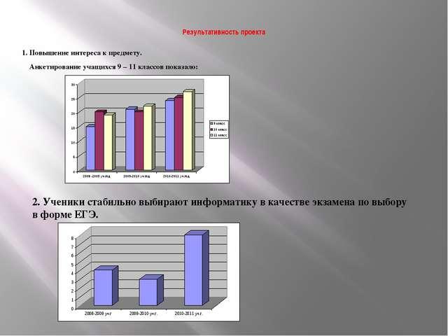 Результативность проекта 1. Повышение интереса к предмету. Анкетирование уча...