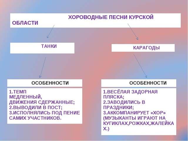 ХОР ХОРОВОДНЫЕ ПЕСНИ КУРСКОЙ ОБЛАСТИ ТАНКИ КАРАГОДЫ ОСОБЕННОСТИ 1.ТЕМП МЕДЛЕН...