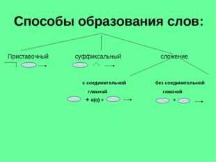 Способы образования слов: Приставочный суффиксальный сложение с соединительно