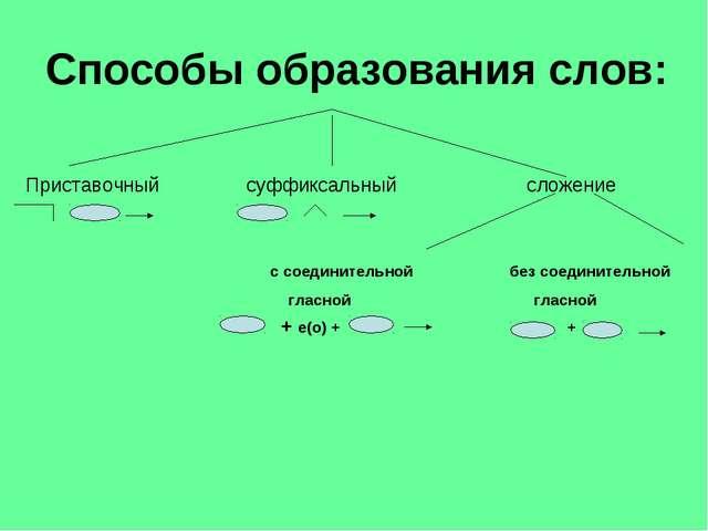 Способы образования слов: Приставочный суффиксальный сложение с соединительно...