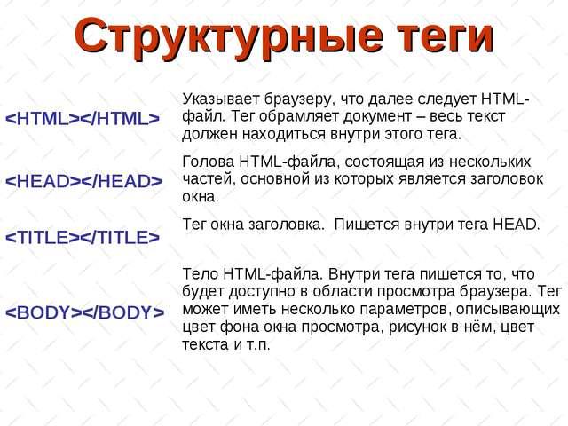 Структурные теги Указывает браузеру, что далее следует HTML-файл. Тег обрамл...