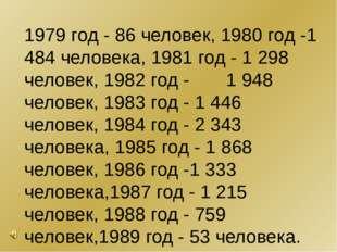 1979 год-86 человек, 1980 год-1 484 человека, 1981 год - 1 298 человек, 19