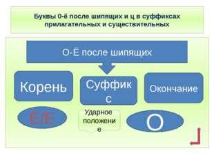 Буквы 0-ё после шипящих и ц в суффиксах прилагательных и существительных О-Ё