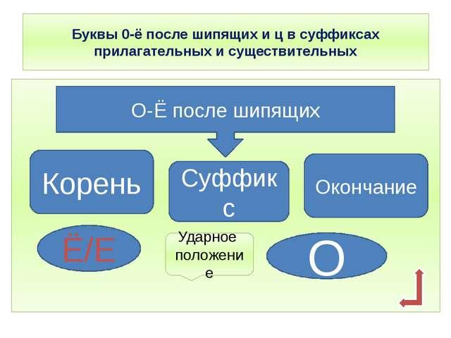 Буквы 0-ё после шипящих и ц в суффиксах прилагательных и существительных О-Ё...