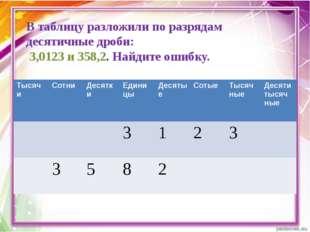 В таблицу разложили по разрядам десятичные дроби: 3,0123 и 358,2. Найдите оши