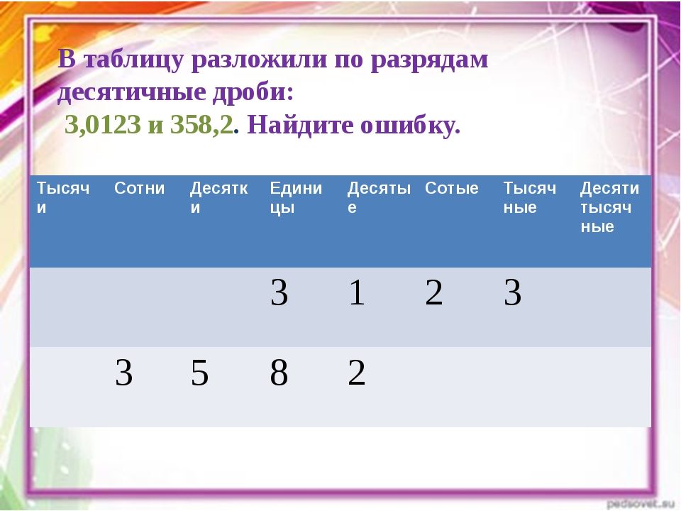 В таблицу разложили по разрядам десятичные дроби: 3,0123 и 358,2. Найдите оши...