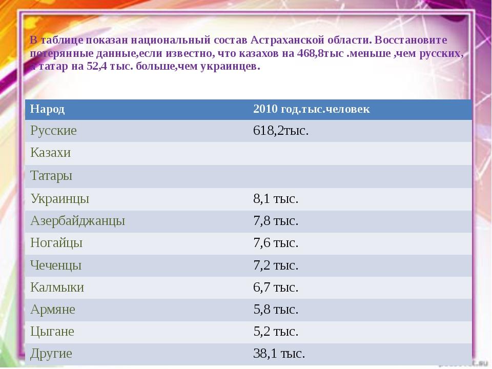 В таблице показан национальный состав Астраханской области. Восстановите поте...