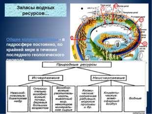 Запасы водных ресурсов… Общее количество воды - в гидросфере постоянно, по к