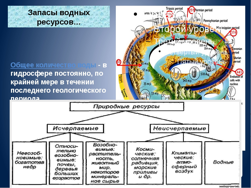 Запасы водных ресурсов… Общее количество воды - в гидросфере постоянно, по к...