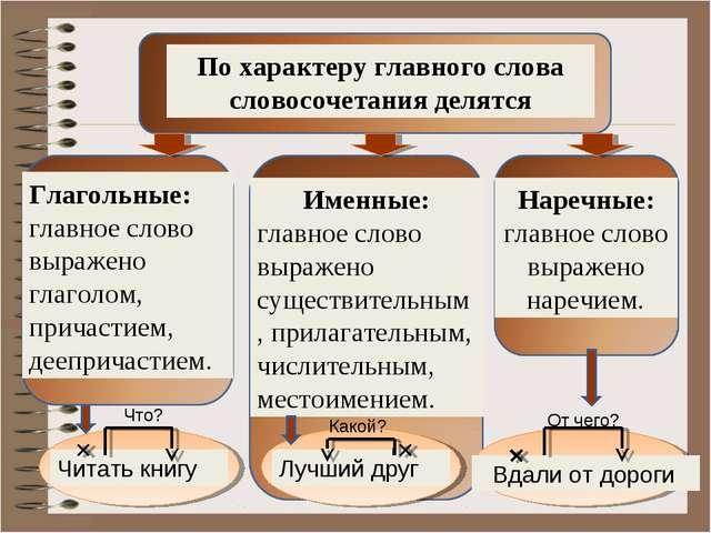 По характеру главного слова словосочетания делятся Глагольные: главное слово...