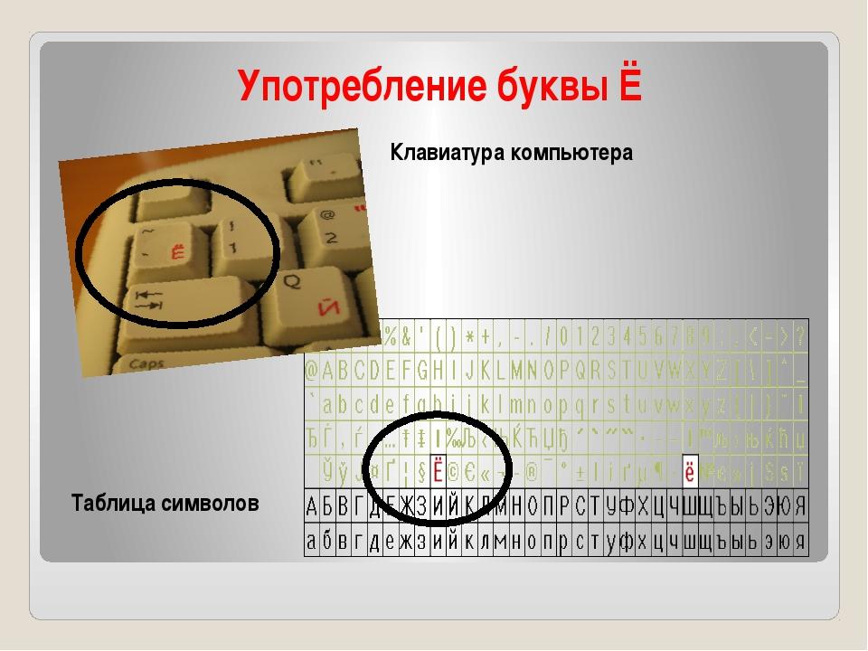Употребление буквы Ё Клавиатура компьютера Таблица символов