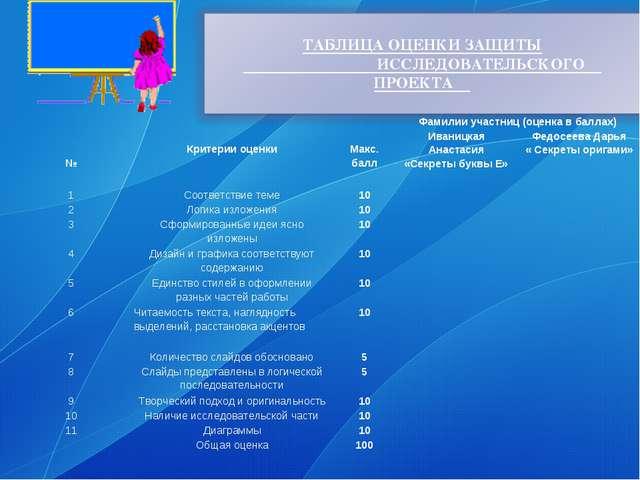 №  Критерии оценки  Макс. баллФамилии участниц (оценка в баллах) Ива...