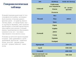 Геохронологическая таблица Названия периодов происходят от того географическо