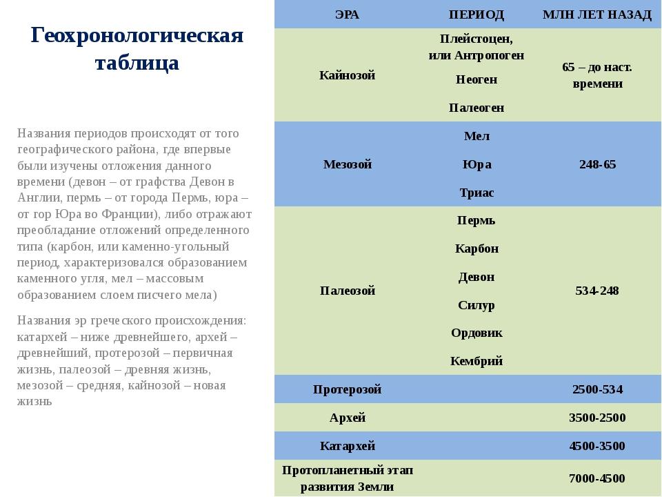 Геохронологическая таблица Названия периодов происходят от того географическо...