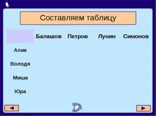 Составляем таблицу БалашовПетровЛунинСимонов Алик Володя Миша