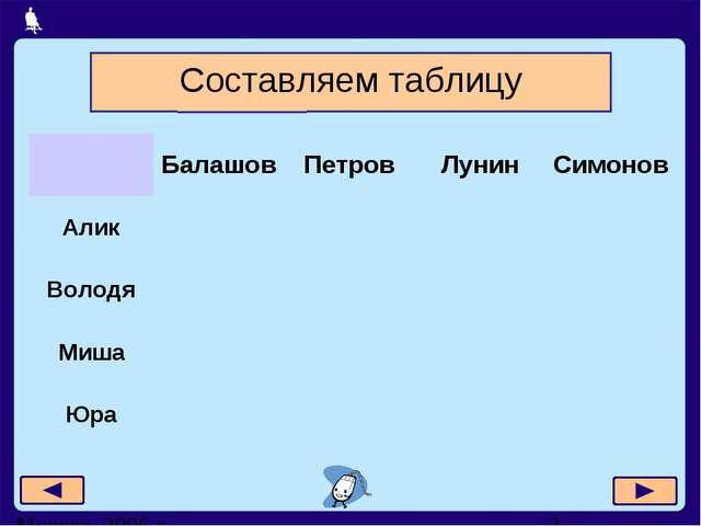 Составляем таблицу БалашовПетровЛунинСимонов Алик Володя Миша...