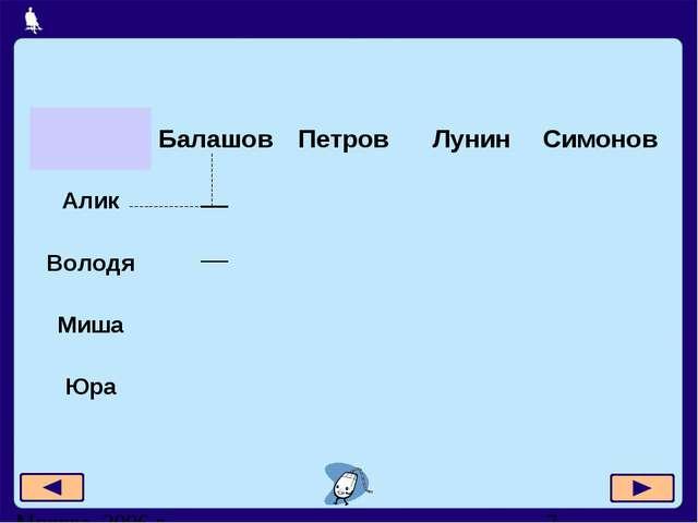 БалашовПетровЛунинСимонов Алик Володя Миша Юра Москва, 20...