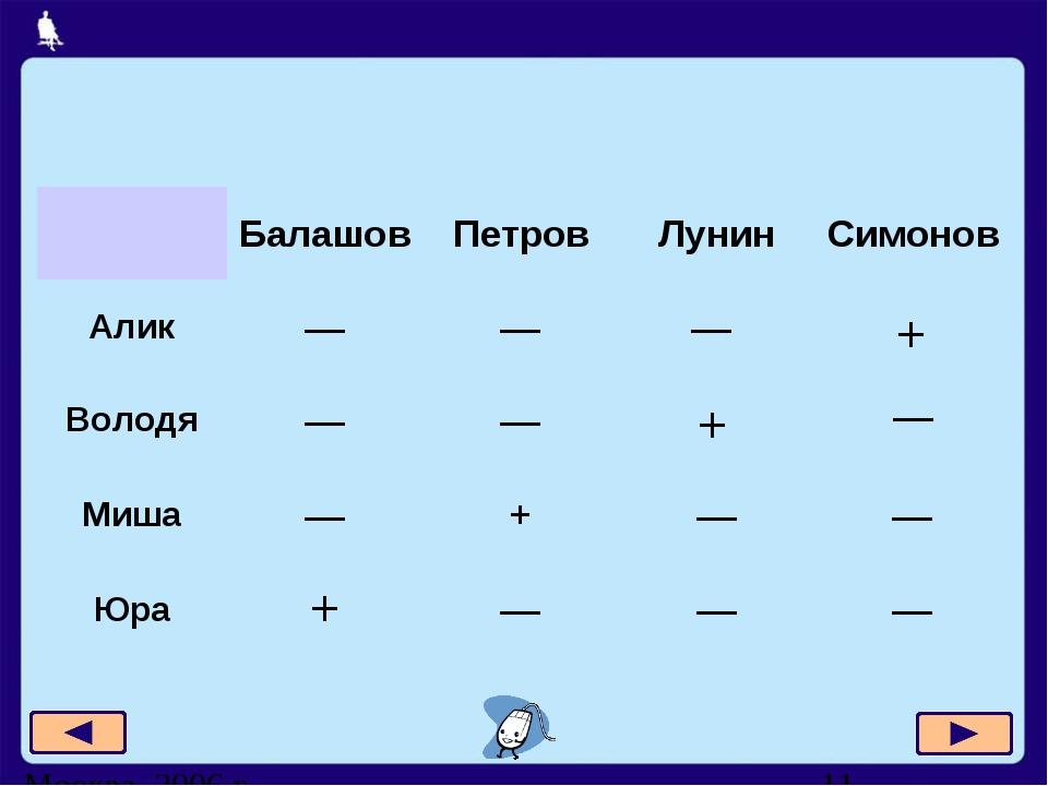 — — + + БалашовПетровЛунинСимонов Алик—— Володя—— Миша—+—— Юр...