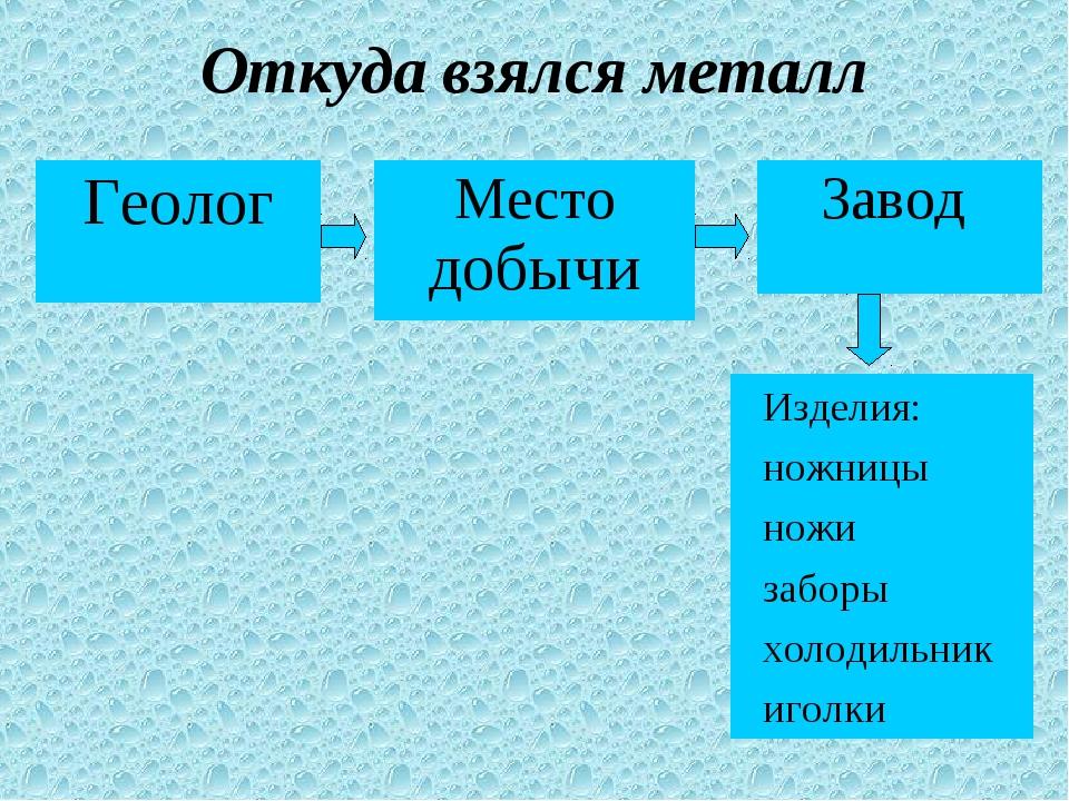 Откуда взялся металл Изделия: ножницы ножи заборы холодильник иголки Геолог М...