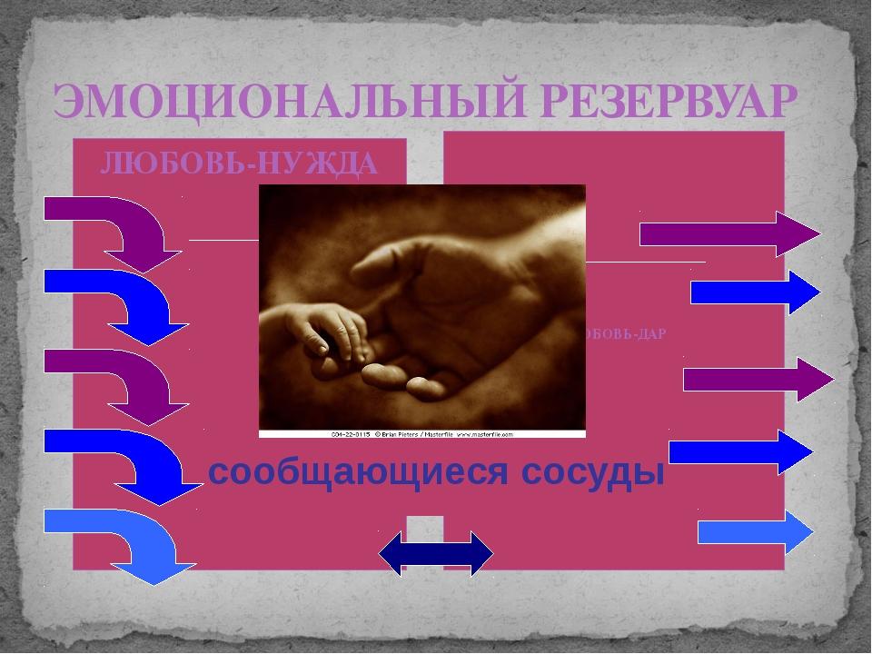 ЛЮБОВЬ-НУЖДА ЛЮБОВЬ-ДАР ЭМОЦИОНАЛЬНЫЙ РЕЗЕРВУАР сообщающиеся сосуды В браке ч...