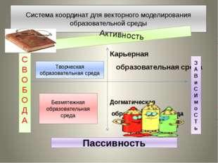 Система координат для векторного моделирования образовательной среды Карьерна