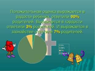 Положительная оценка выражается в радости ребёнка, ответили 90% родителей. В