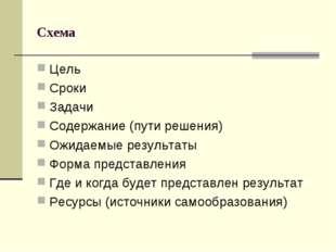 Схема Цель Сроки Задачи Содержание (пути решения) Ожидаемые результаты Форма