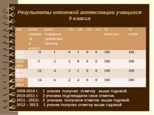 Достижения учащихся Доля учащихся, мотивированных на участие в конкурсах разл