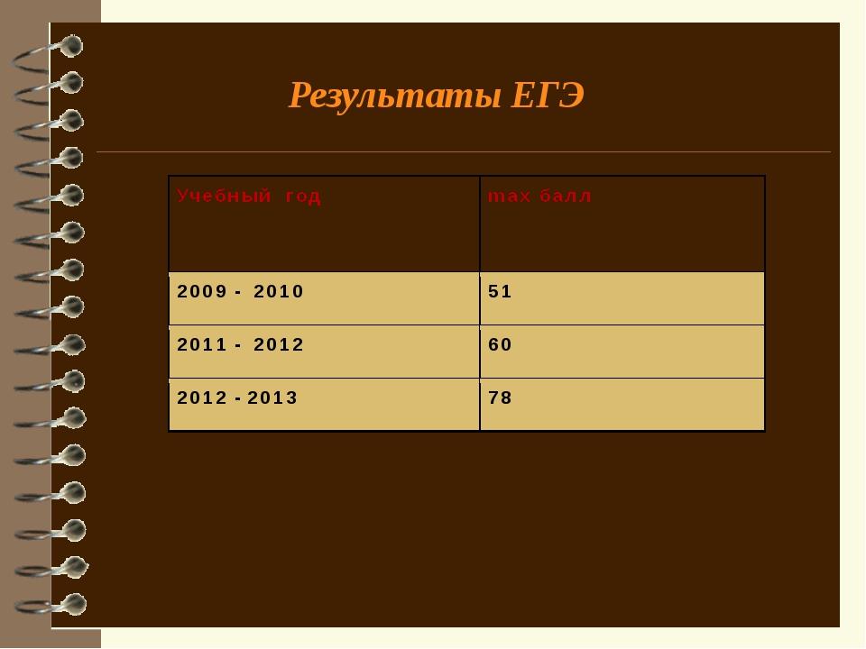 Результаты итоговой аттестации учащихся 9 класса 2009-2010 г. 1 ученик получи...