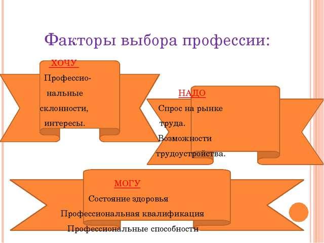 Факторы выбора профессии: ХОЧУ Профессио- нальные НАДО склонности, Спрос на...