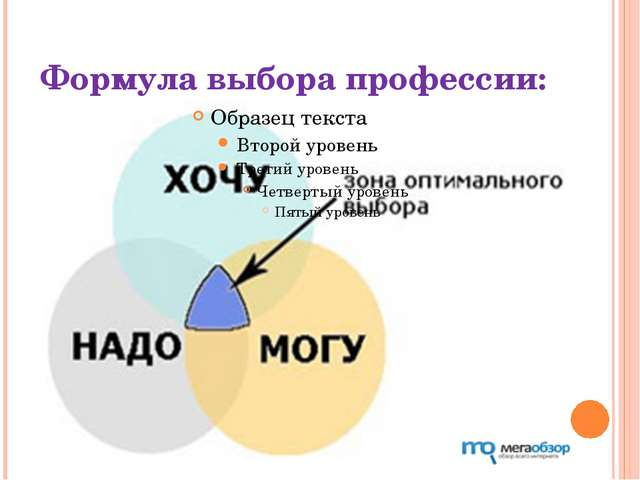 Формула выбора профессии: