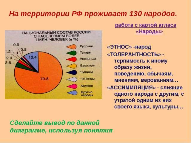 На территории РФ проживает 130 народов. работа с картой атласа «Народы» «ЭТНО...