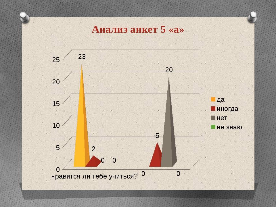Анализ анкет 5 «а»