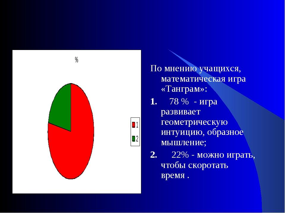 По мнению учащихся, математическая игра «Танграм»: 1. 78 % - игра развивает...
