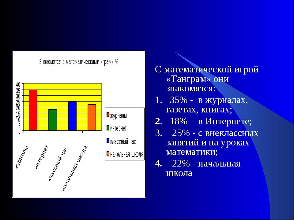 С математической игрой «Танграм» они знакомятся: 1. 35% - в журналах, газета...