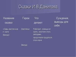 Сказки И.В.Данилова Название сказки Герои Что делают Суждения, выводы для