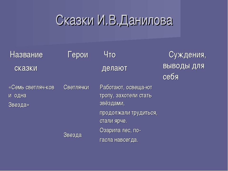 Сказки И.В.Данилова Название сказки Герои Что делают Суждения, выводы для...