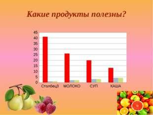 Какие продукты полезны?