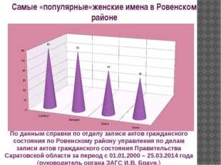 По данным справки по отделу записи актов гражданского состояния по Ровенском