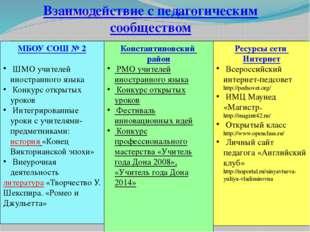 Взаимодействие с педагогическим сообществом МБОУ СОШ № 2 ШМО учителей иностра