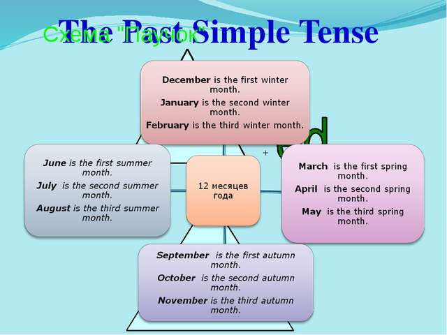 """The Past Simple Tense Схема """"Паучок"""""""
