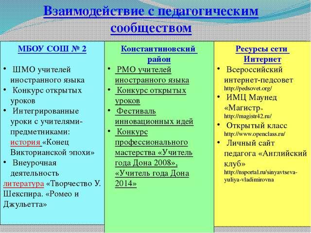 Взаимодействие с педагогическим сообществом МБОУ СОШ № 2 ШМО учителей иностра...