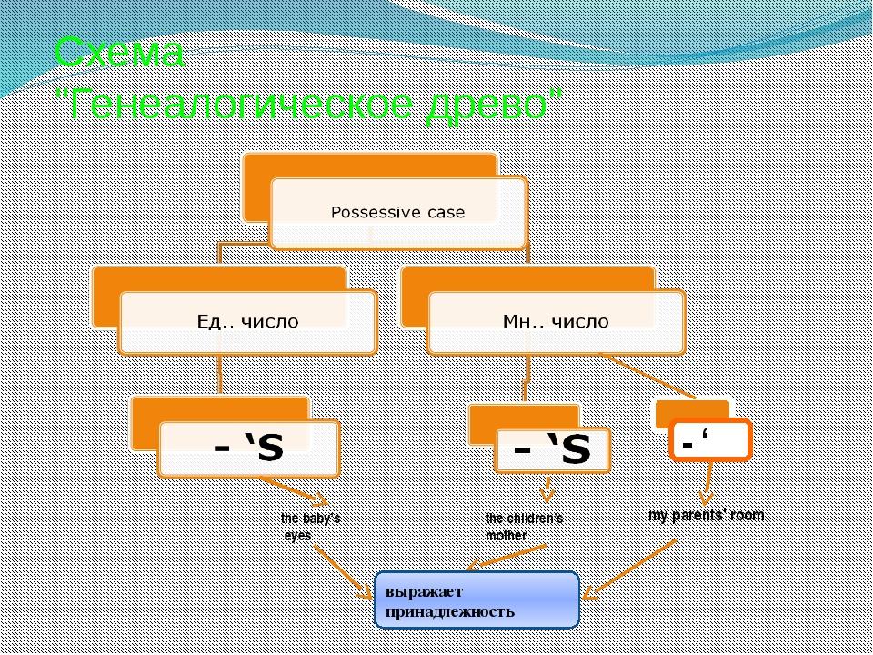 """Схема """"Генеалогическое древо"""" - ' the baby's eyes the children's mother my pa..."""
