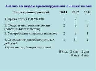 Виды правонарушений2011 20122013 1. Кража статья 158 УК РФ12…… 2. Общес