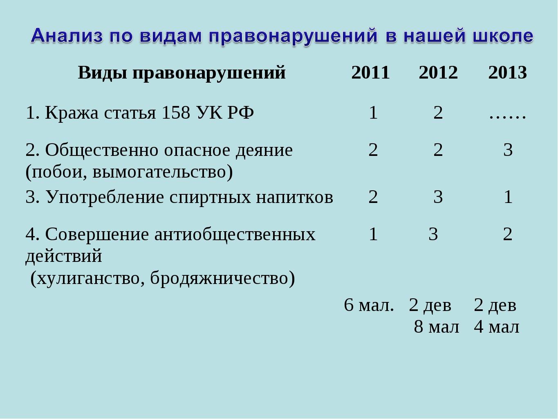 Виды правонарушений2011 20122013 1. Кража статья 158 УК РФ12…… 2. Общес...