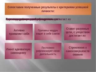 Сопоставим полученные результаты с критериями успешной личности: Кудрявцева Н